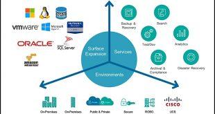 d'environnementspour protéger des datacenters multiformes