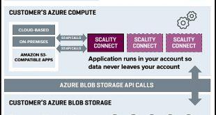 Stockage objet: Scality joue les passeurs entre Amazon S3 et Azure Blog Storage