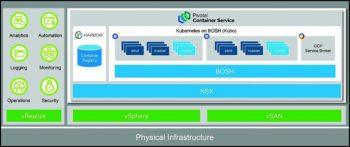 Pivotal Container Service au cœur de la pile Pivotal