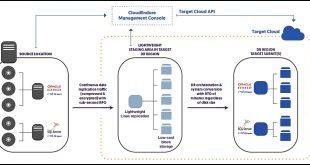 Architecture de CloudEndure Cloud Mobility