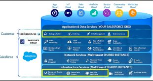 Odaseva assure le salut de vos données Salesforce, et de votre entreprise.