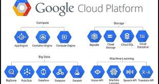 Principales briques de Google Cloud Platform