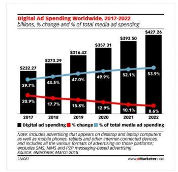 Dépenses dans la publicité digitale : les perspectives selon eMarketer