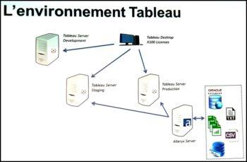 Le couple Tableau/Alteryx rend l'utilisateur autonome