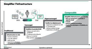 L'enjeu: simplifier, automatiser et fluidifier enfin l'infrastructure