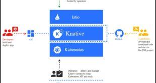 Serverless: Pivotal Function Service privilégie le levier Knative