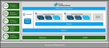 Pivotal Container Service (PKS) assure le lien Kubernetes entre Vmware et Google Container Engine, et pour cause…