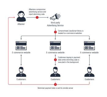Adverline: modalité de l'assaut par reciblage publicitaire