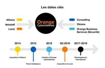 Orange Cyberdefense: les dates clés