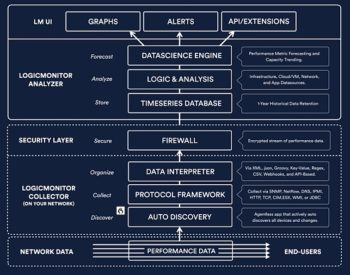 Une plateforme complète pour collecter, organiser, sécuriser et analyser afin de restituer
