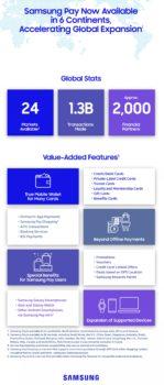 Samsung Pay: l'influence dans le monde (août 2018)