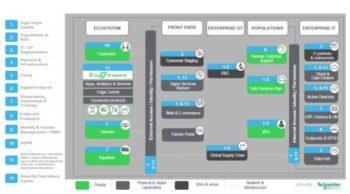 Les 12 capacités cybersécurité de Schneider Electric