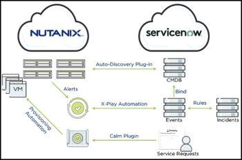Une intégration évoluée avec ServiceNow pour plus d'automatisation