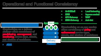 Vision F5 Networks: cohérence opérationnelle et fonctionnelle