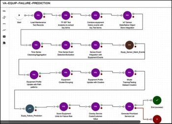 Des processus automatisés via worflows, conçus et modifiés visuellement (sans coder).
