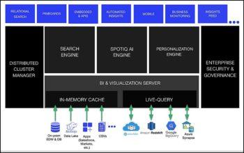 Des modules intégrés et complémentaires développés par ToughtSpot