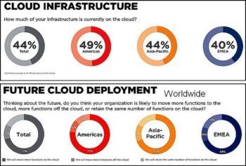 Une accélération des déploiements cloud amorcée dès septembre 2019.