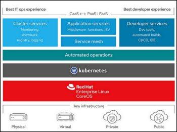 """OpenShift, la solution cloud """"universelle"""" d'IBM?"""