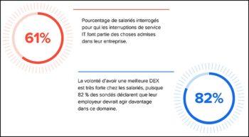 Les collaborateurs attendent clairement une amélioration de leur expérience numérique (DEX).