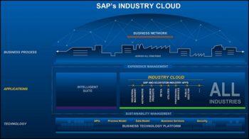 SAP Industry Cloud, des applications métiers de partenaires au cœur de la plateforme SAP.