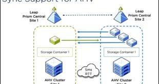 Nutanix: réplication synchrone et télécommande distante pour datacenters