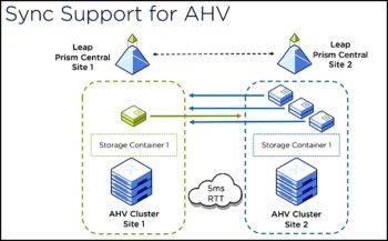 Nutanix AHV adopte enfin la réplication synchrone