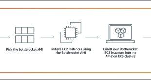 AWS met son système d'exploitation pour containers Bottlerocket en orbite