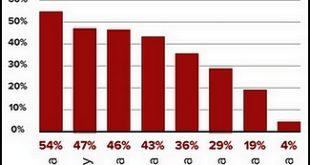 48% des entreprises mettent au moins une semaine pour détecter une cyberattaque interne