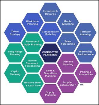 L'approche Planning Connecté d'Anaplan intègre et relie les processus de l'entreprise