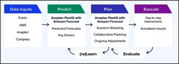PlanIQ ajoute une étape de corrélation qui améliore sensiblement la pertinence des scénarios prévisionnels.