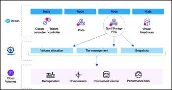 Spot Storage by NetApp optimise les coûts et les performances des instances Cloud Volumes ONTAP.