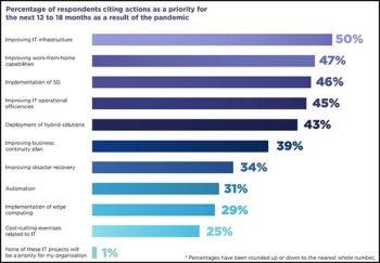 L'infrastructure et le télétravail arrivent en tête des préoccupations prioritaires des entreprises