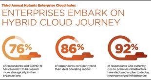 Enterprise Cloud Index de Nutanix: les entreprises donnent la priorité au cloud hybride et au télétravail.