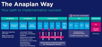 La méthode Agile préconisée par Anaplan