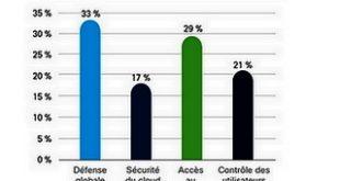 Etude Cisco: Malgré les attaques la cybersécurité n'est toujours pas la priorité en Europe