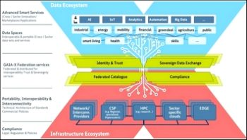 Gaia-X : Un écosystème de données reposant sur un écosystème d'infrastructure aux normes européennes.