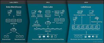 Le concept de LakeHouse prôné par Databricks pour réunifier datalakes et datawarehouses.