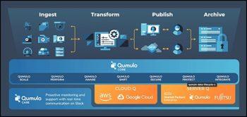 Les capacités de gestion de données fichiers dans les environnements hybrides de Qumulo accélèrent les processus de production des studios d'animation et d'effets spéciaux.