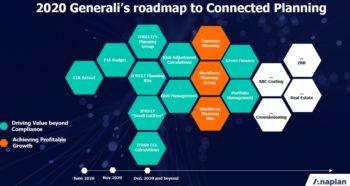 La feuille de route de Generali avec Anaplan, pour 2020 et au-delà