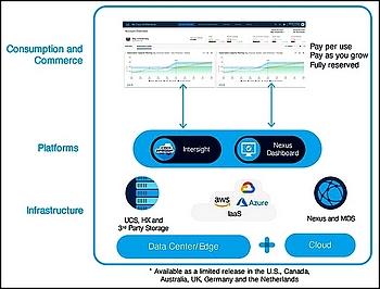 Cisco Plus Hybrid Cloud, les premières offres en mode aaS combineront matériel, logiciels et plateformes
