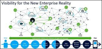 Cisco ThousandEyes : l'expérience utilisateur et la supervision applicative et réseau tout-en-un
