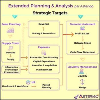 Asterigo a mis au point une démarche et des outils pour maîtriser et accélérer ses projets de type xP&A