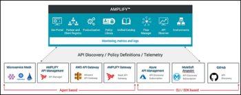 Le catalogue unifié d'Axway Amplify découvre automatiquement les API depuis diverses plateformes, catégorise les APIS selon les utilisateurs, contrôle les accès…