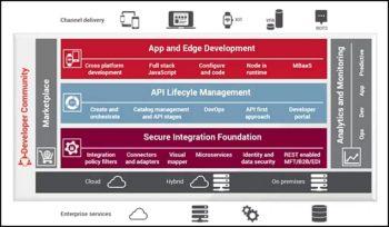 Une plateforme de gestion d'API et de gouvernance multiplateformes, y compris tierces.