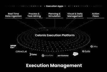 L'EMS de Celonis supervise en temps réel l'exécution des processus pour un pilotage des activités de l'entreprise