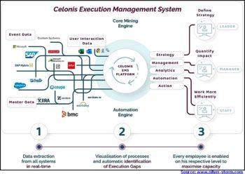 L'EMS Celonis en trois temps, trois mouvements (source https://www.silver-storm.com)