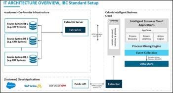 Architecture d'Information Business Cloud de Celonis.