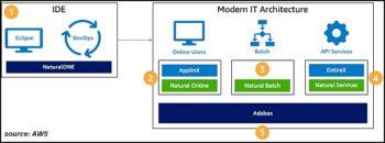 Chez Software AG, même Natural et Abadas bénéficient des technologies cloud (source AWS)