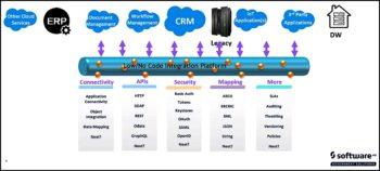Software AG a une vision holistique du No Code/Low Code