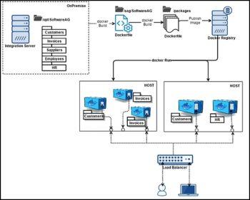 Software AG WebMethods est lui aussi optimisé pour exécuter des microservices sous containers Docker